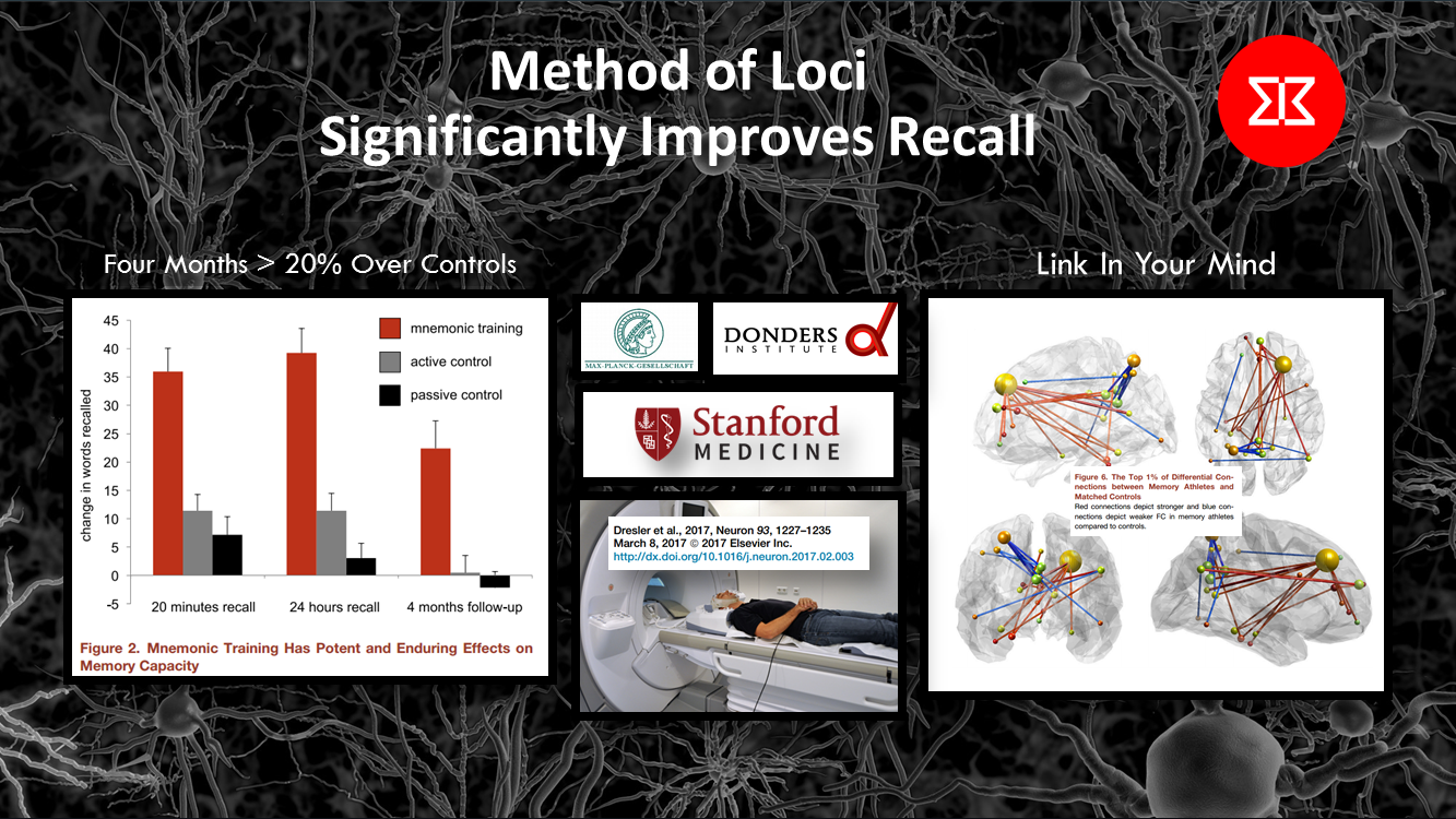 Method of Loci Significantly Improves Recall